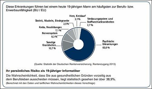 Klicken Sie auf die Grafik für eine größere Ansicht Name:bu_risiko_19_jaehriger_informatiker.jpg Hits:3 Größe:97,1 KB ID:2793